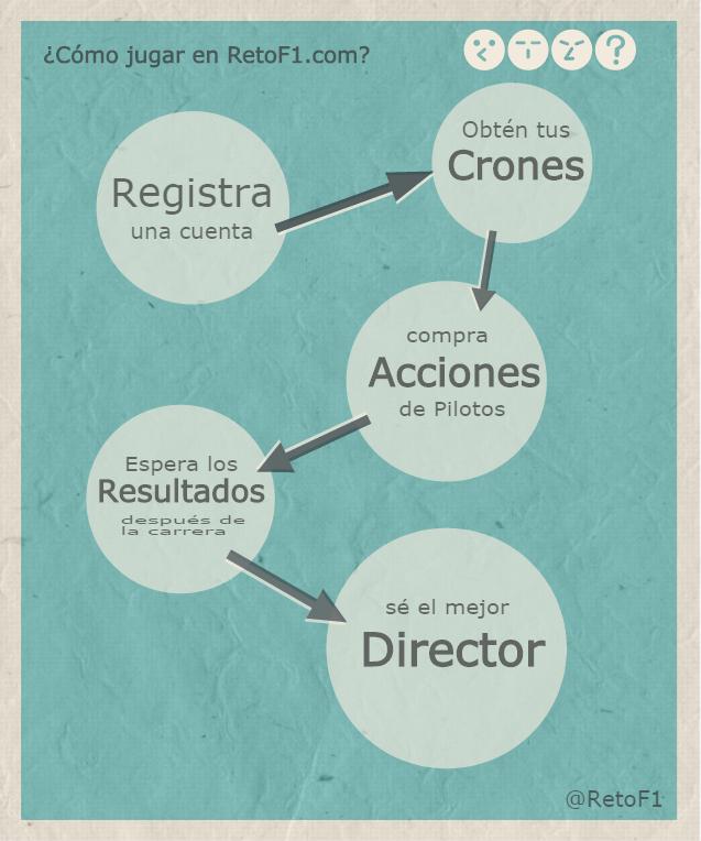 Infografía RetoF1