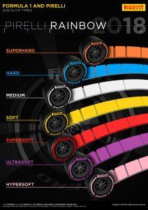 Nuevos neumáticos Pirelli para 2018: Un arco iris de opciones