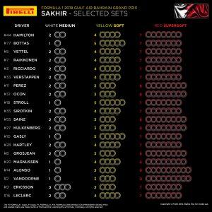 Compuestos Pirelli a utilizar en Bahrain