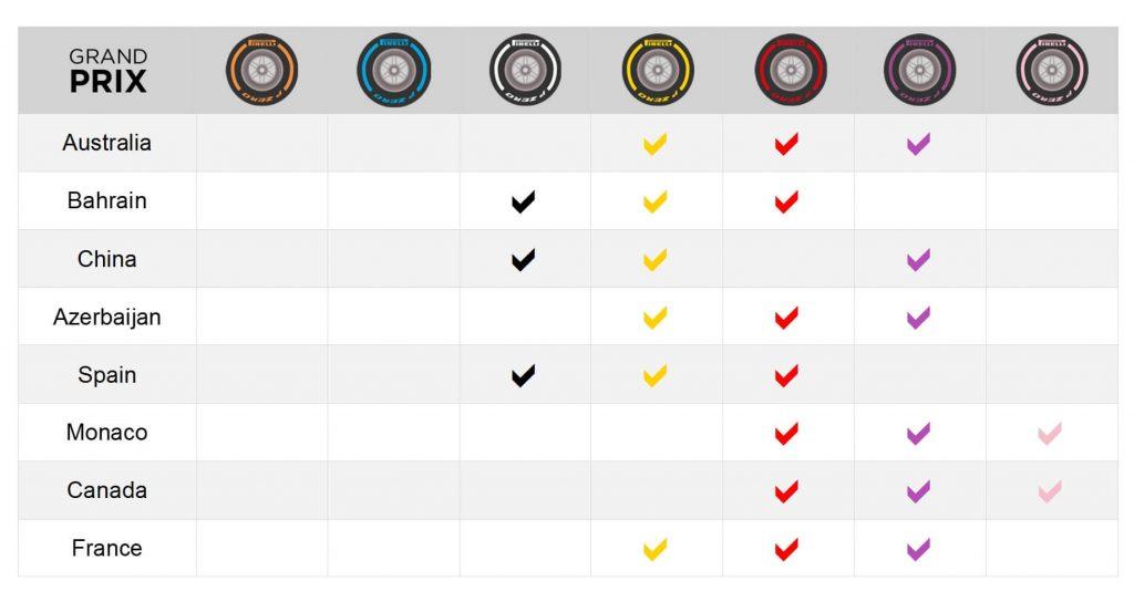 Selección de neumáticos Pirelli 2018