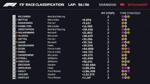 Resumen del Gran Premio de China